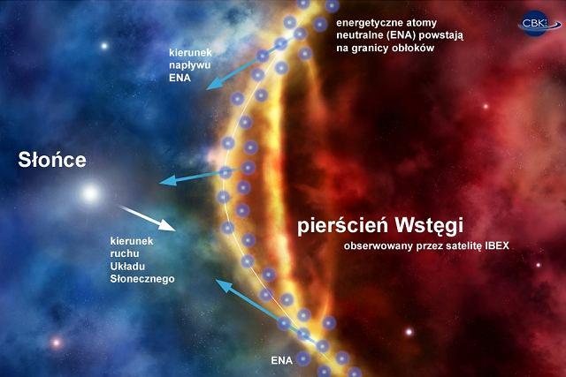 Słońce w swej wędrówce wokół galaktycznego centrum znajduje się obecnie wewnątrz Lokalnego Obłoku Międzygwiazdowego o temperaturze 6-7 tys. kelwinów. Lokalny Obłok jest zanurzony w dużym Lokalnym Bąblu o temperaturze ok. miliona kelwinów.
