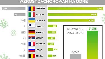 W ubiegłym roku w Europie liczba chorych na odrę wzrosła o 300 proc. w porównaniu z 2016