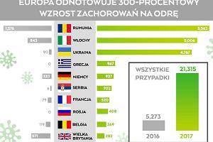 Porażająca liczba chorych na odrę w Europie. Światowa Organizacja Zdrowia wskazuje przyczynę