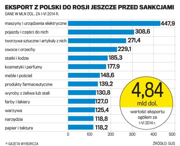 Rosja po rublowym szoku. Czy ten kryzys zaszkodzi Polsce?
