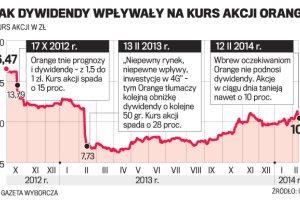 Orange: Niez�e wyniki finansowe, ale akcje zdo�owa�y