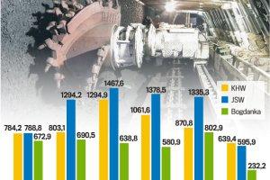 Kopalnie ciągną w dół firmy z sektora górniczego