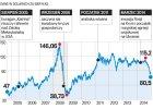 Kreml walczy o ceny ropy. Negocjacje w cieniu taniej�cych paliw