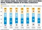 Zamach smoleński - przybywa zwolenników i przeciwników teorii o zamachu na prezydenta Lecha Kaczyńskiego