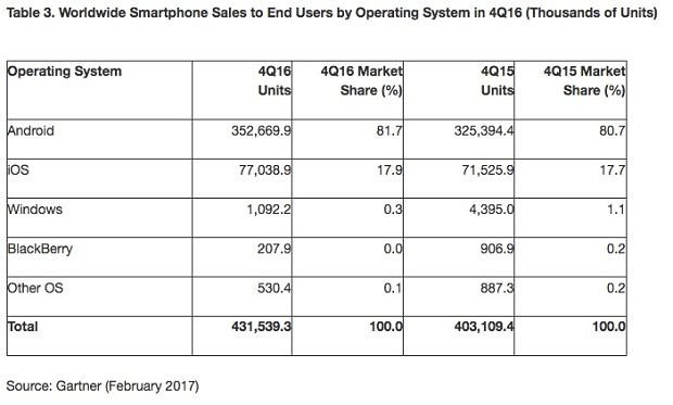 Udziały w rynku mobilnych systemów operacyjnych (Q4 2016)