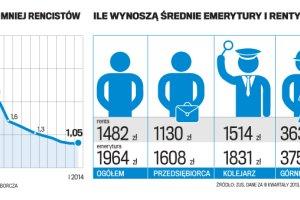 Polacy zostali w pracy, mamy 100 tys. mniej emeryt�w