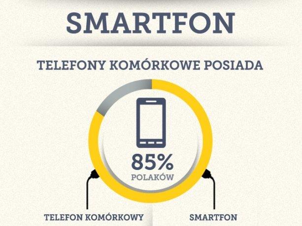 Smartfony vs teelfony komórkowe w Polsce