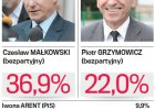 """Sonda� """"Wyborczej Olsztyn"""". Ma�kowski blisko II tury"""