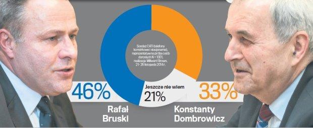 """Wybory 2014. Sonda� """"Wyborczej"""". Bruski ma przewag�"""
