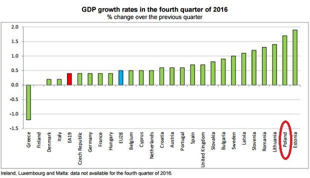 Wzrost PKB w krajach Unii Europejskiej