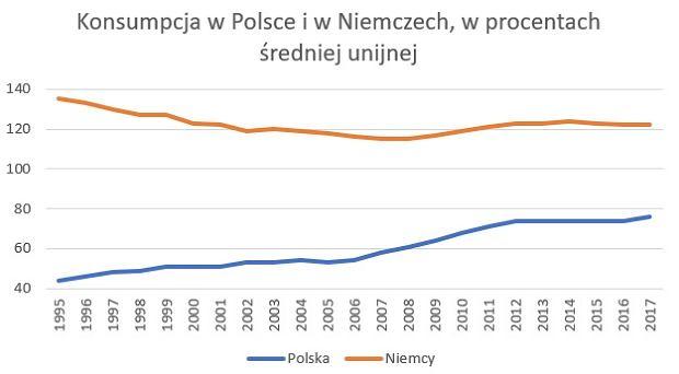 Konsumpcja w Polsce i w Niemczech