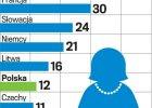 Ma�o kobiet w radach nadzorczych. B�d� zmiany przepis�w?
