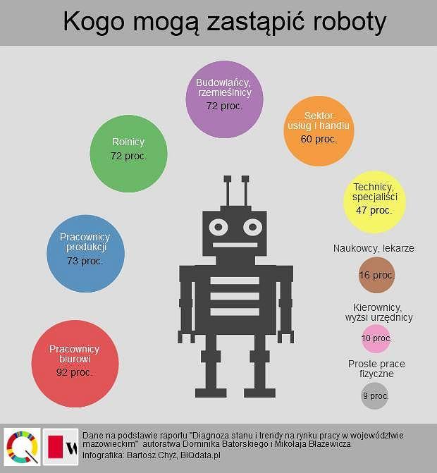 Czy roboty zabiorą nam robotę? Ponad połowa pracujących Polaków może być zagrożona