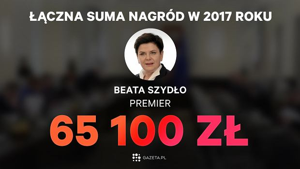 Suma nagród dla Beaty Szydło za 2017 rok