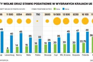 Polskie podatki ma�o atrakcyjne w UE, a kwota wolna wyj�tkowo mizerna