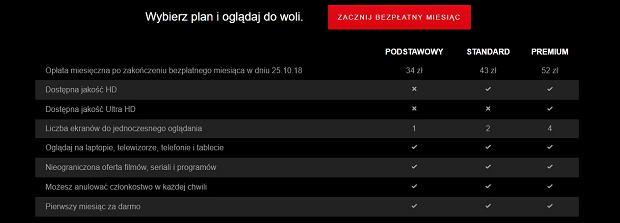 Plany Netflix w Polsce