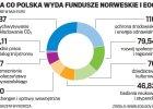 Kultura za pieni�dze z funduszy norweskich