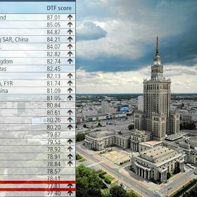Awans Polski w presti�owym rankingu Banku �wiatowego. Najwy�sze miejsce w historii