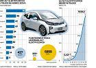 Nowe podatki na auta spalinowe, ulgi na elektryczne