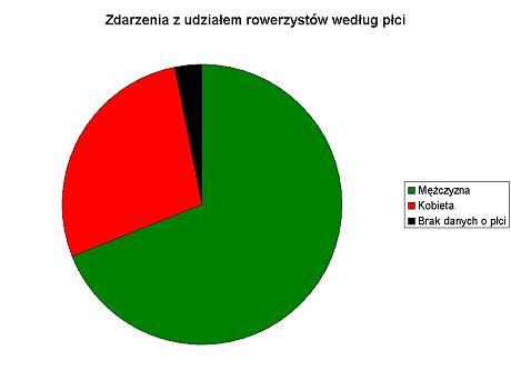 Zdarzenia z udziałem rowerzystów według płci uczestników.