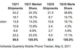 Rynek smartfon�w ro�nie w niesamowitym tempie