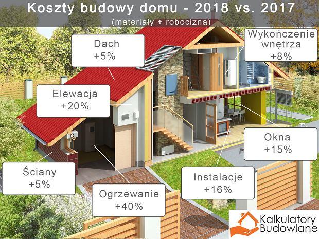 Koszt budowy domu w 2018