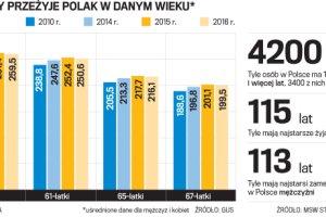 Zaskakujące dane. Spadła statystyczna długość życia Polaka. Co się stało?