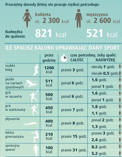 Cwiczenia żeby schudnąć 10 kg w 1 5 msc