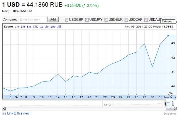 RUB / CZK, Kurzy měn Online, Forex, Graf