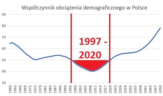 Współczynnik obciążenia demograficznego i jego prognoza do 2050 roku