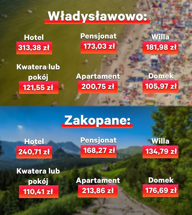Średnie ceny w różnych rodzajach obiektów we Władysławowie i Zakopanem
