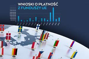 Polska wciąż ma problem z funduszami unijnymi [WYKRES DNIA]