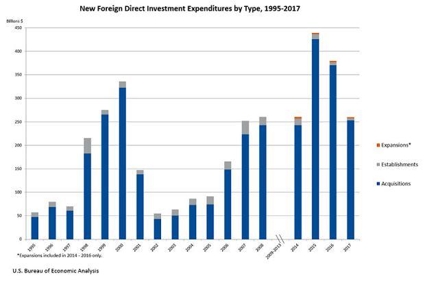 Inwestycje zagraniczne w USA