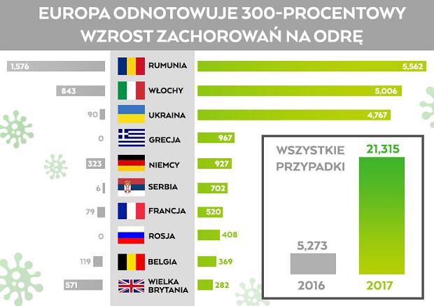 Liczba chorych na odrę w 2016 i 2017 roku według danych WHO
