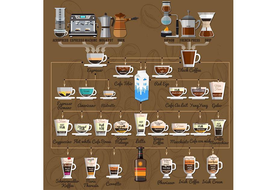 Rodzaje kawy i 'caffe corretto'