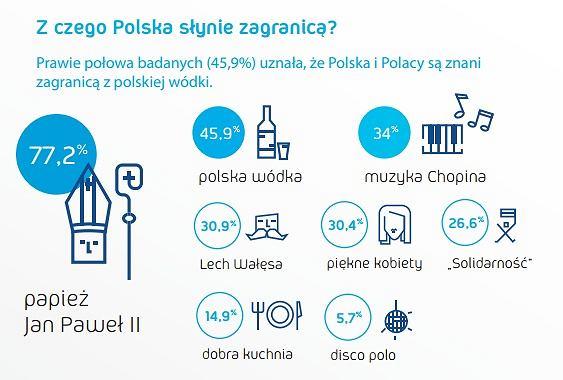 Wyniki badań na temat postrzegania i stosunku Polaków do Polskiej Wódki