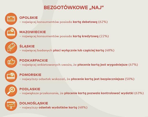 Mapa Polski bezgotówkowej - badanie Mastercard