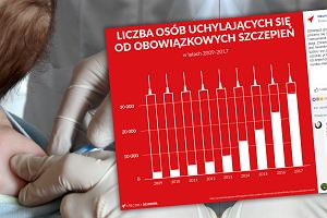 Polacy masowo odmawiają szczepienia swoich dzieci. Ta grafika pokazuje, że to już plaga