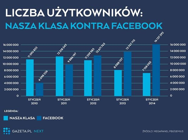 Facebok kontra Nasza Klasa