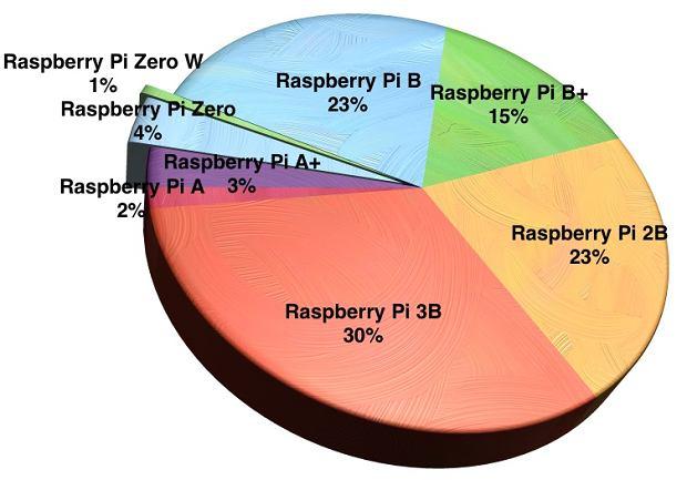 Raspberry Pi - podział na wersje