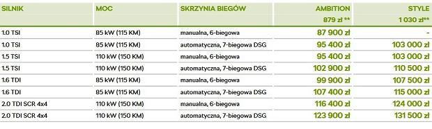 Polski cennik Skody Karoq