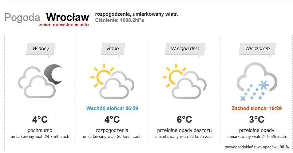 Pogoda We Wrocławiu Na Najbliższe 7 Dni Jak W święta Zdjęcie Nr 3