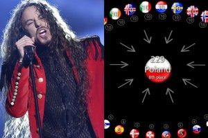 W tegorocznej Eurowizji na końcowy wynik składała się w 50% ocena jurorów, a w 50% głosy widzów. Nie oszukujmy się, że to właśnie, jak rozkładały się głosy ludzi jest najciekawsze i najważniejsze. Na stronie Eurowizji (Eurovisionworld.com) można prześledzić wykresy pokazujące rozkład preferencji z poszczególnych krajów. Zobaczcie, kto najbardziej podobał się Polakom oraz której nacji to Michał Szpak najbardziej przypadł do gustu [KLASYFIKACJA WG WIDZÓW: 1. Rosja, 2. Ukraina, 3. Polska, 4. Australia, 5. Bułgaria, 6. Szwecja, 7. Armenia, 8. Austria, 9. Francja, 10. Litwa, 11. Serbia, 12. Azerbejdżan, 13. Łotwa, 1. 4. Węgry, 15. Cypr, 16. Belgia, 17. Holandia, 18. Włochy, 19. Chorwacja, 20. Gruzja, 21. Malta, 22. Izrael, 23. Hiszpania, 24. Niemcy, 25. Wielka Brytania, 26. Czechy.]