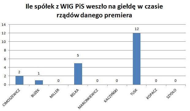 Ile spółek z WIG PiS weszło na giełdę za rządów danego premiera