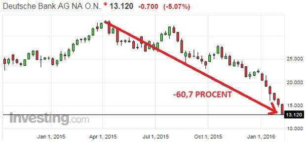 Akcje Deutsche Banku spadły w ciągu ostatnich miesięcy już o ponad 60 procent