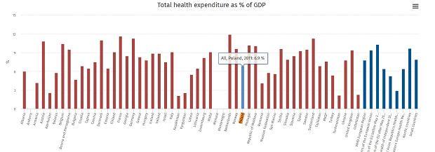 Całościowe wydatki na zdrowie w Polsce