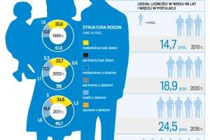 Polsce potrzeba wi�cej dzieci. Startujemy z zapa�ci. Efekty zmian b�d� widoczne za 5 lat?