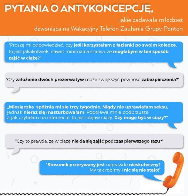 Pytania zadawane anonimowo przez młodzież dzwoniącą na Wakacyjny Telefon Zaufania Pontonu