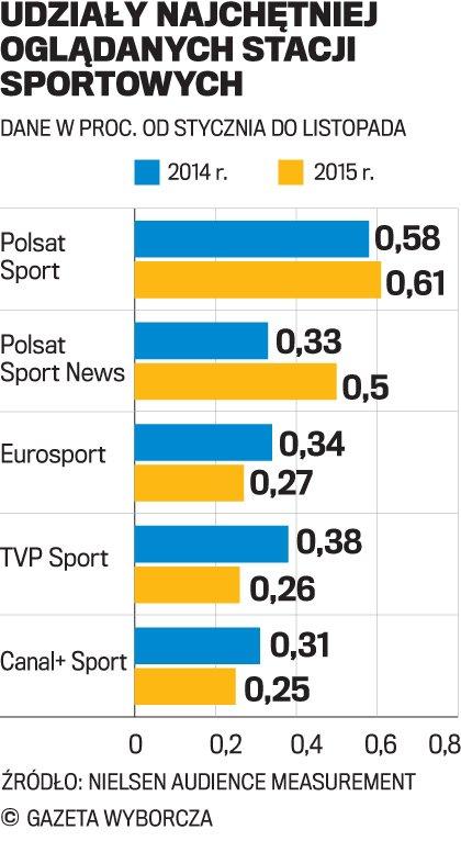 Sportowe przetasowania w telewizji