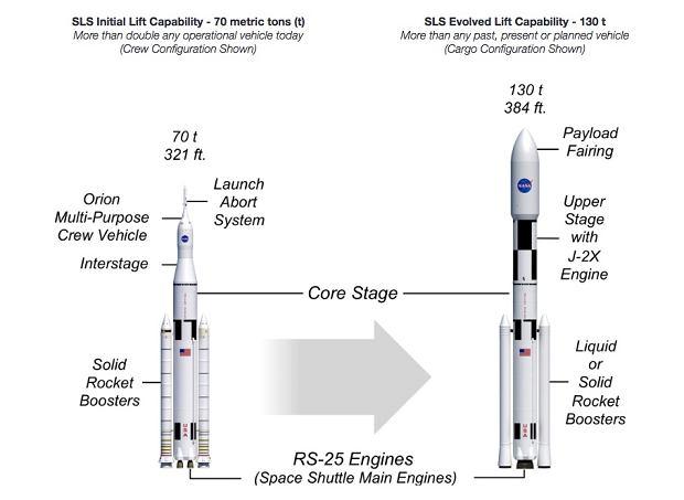 Rakiety SLS od NASA